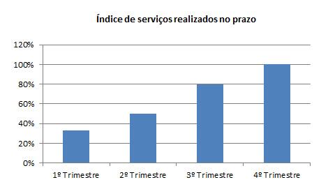 Índice de serviços realizados no prazo