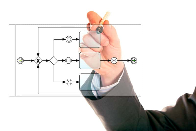 O que é BPM? Ferramentas Gestão de Processos