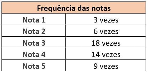 As sete ferramentas da qualidade - Histograma (1)