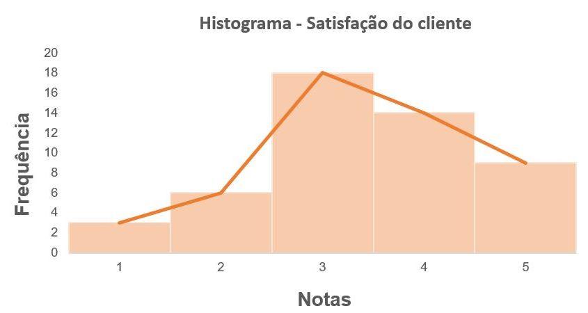 As sete ferramentas da qualidade - Histograma - satisfação do cliente