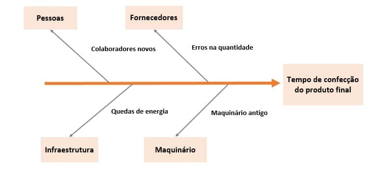 As sete ferramentas da qualidade - diagrama de Ishikawa (1)