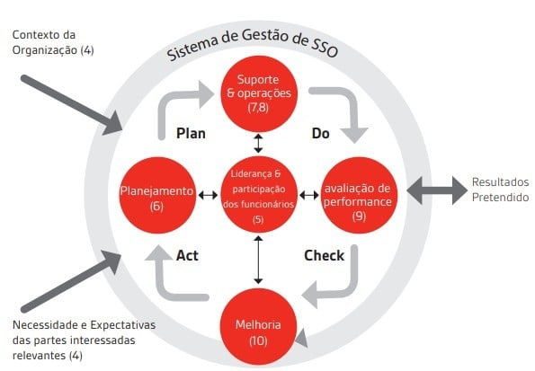 ISO 45001 - Prevenção de acidentes - PDCA