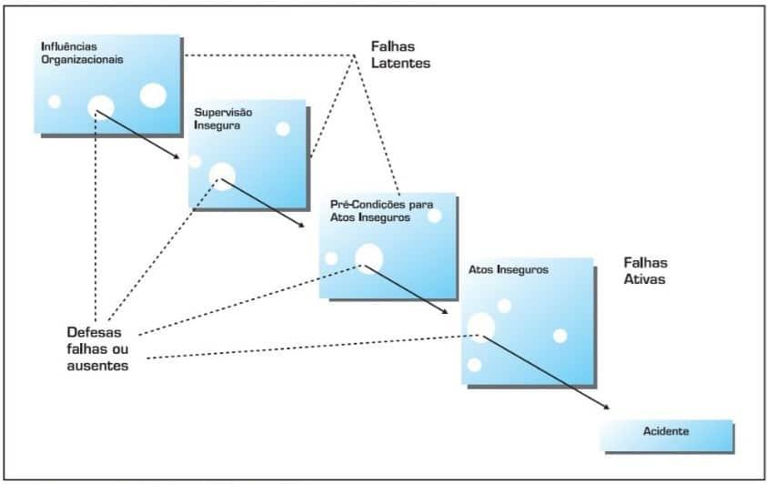 ISO 45001 - Prevenção de acidentes - modelo do queijo Suíço