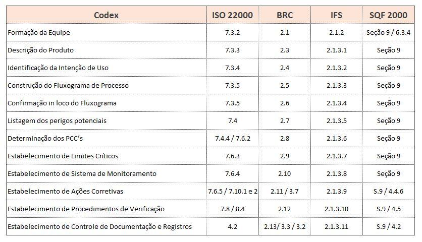 Correlação HACCP