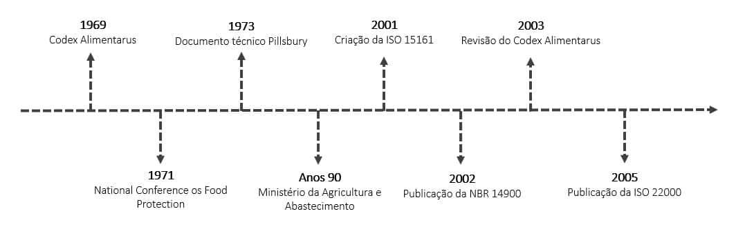Evolução histórica do HACCP