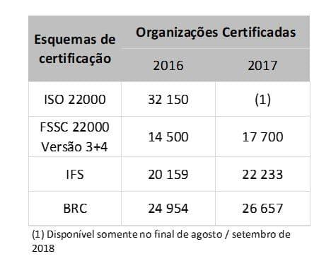 esquemas de certificação iso 22000