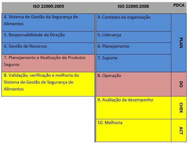 estrutura iso 22000 2018