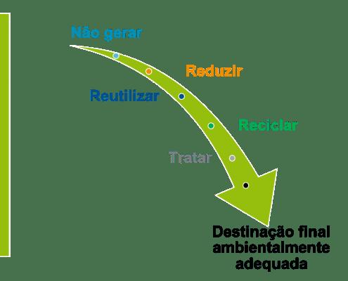gestão de residuos -hierarquia