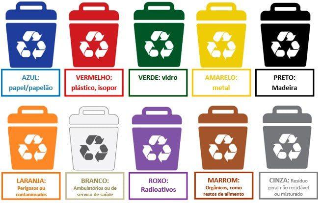 gestão de residuos x coleta seletiva