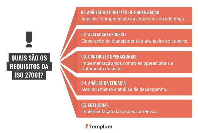 requisitos ISO 27001