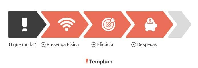 Auditoria Interna 4.0