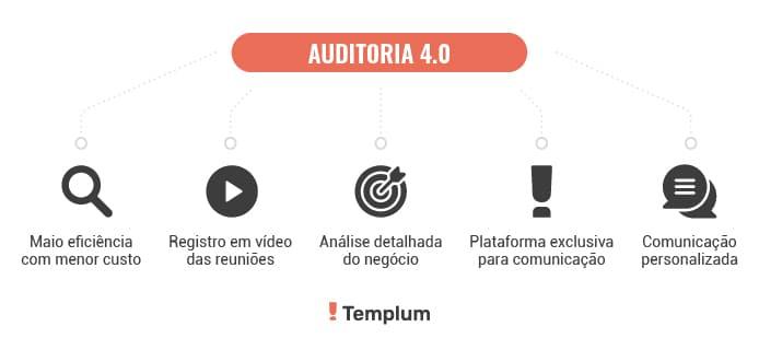 Auditoria Interna 4.0: Por que investir?