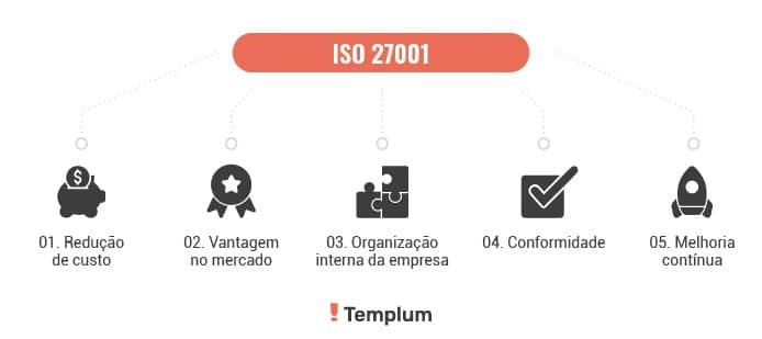 vantagens da ISO 27001