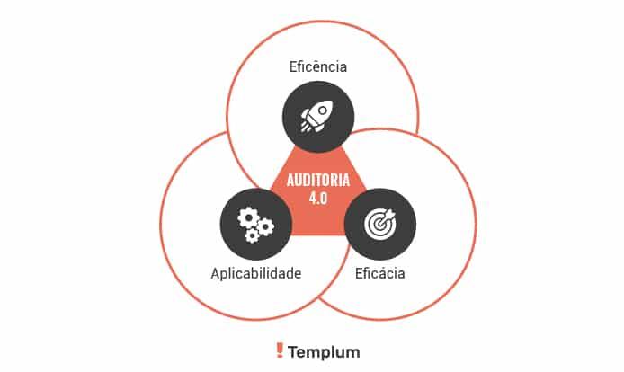 Soluções da Auditoria 4.0