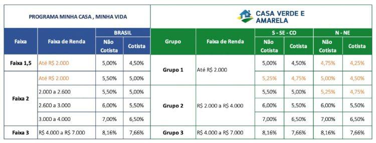 novas taxas de juros casa verde e amarela pbqp-h siac 2021